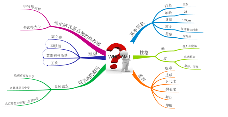 Self Introduction IMindMap Mind Map Template Biggerplate
