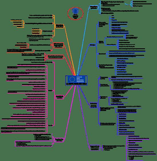 LA GDPR POUR LES NULS: iThoughts mind map template