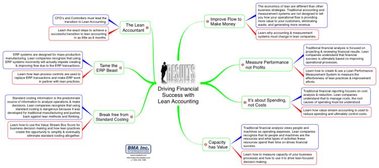 Driving Financial Success with Lean Accounting: iThoughts