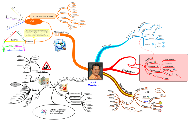 mind map cv