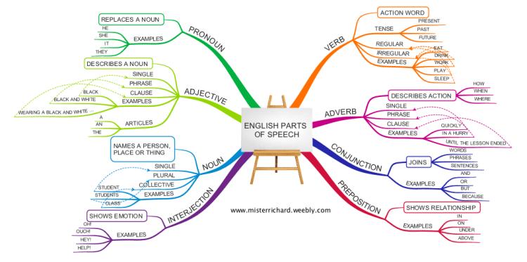 website that diagram sentences 1996 ford bronco radio wiring imindmap: english grammar - parts of speech mind map | biggerplate