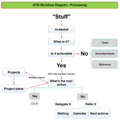 Workflow Diagram Template Sea Star Dissection Gtd - Processing: Mindmapper Mind Map | Biggerplate