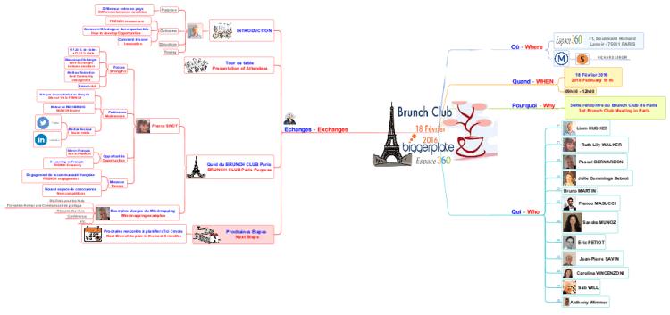 3ème Brunch Club De Paris IMindMap Mind Map Template