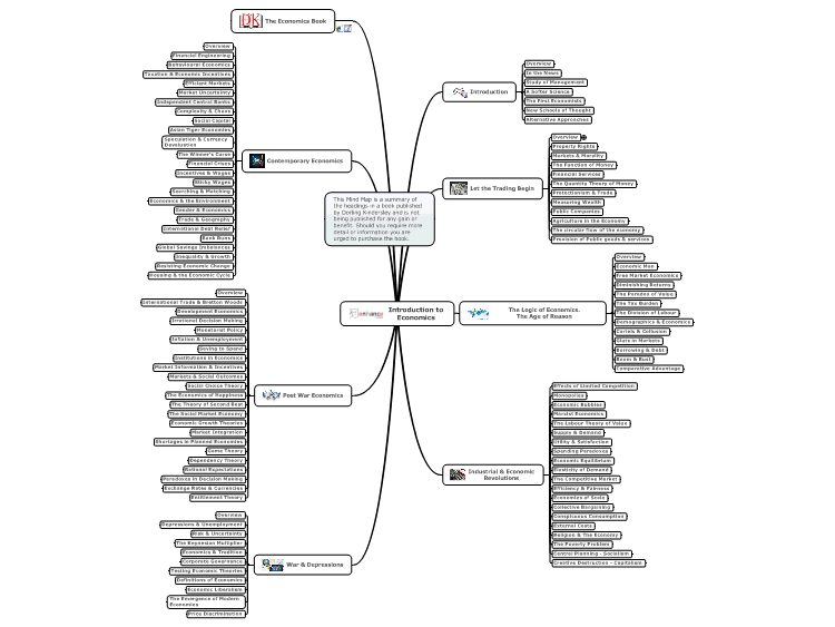 Introduction to Economics: MindManager mind map template