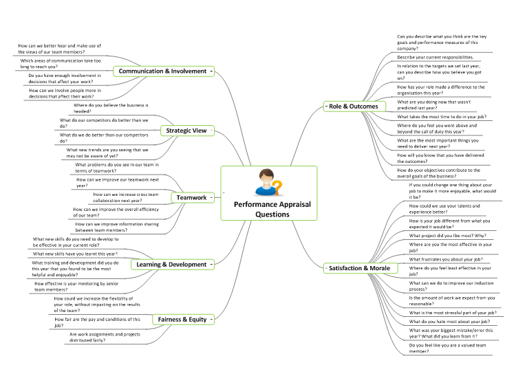 Performance Appraisal Questions: MindGenius mind map