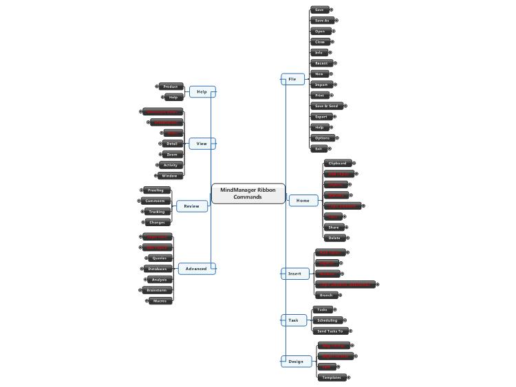 MindManager Ribbon Commands: MindManager mind map template