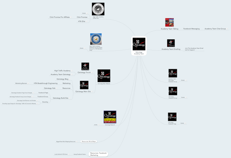 Qstrategy Academy Team Hub Mind Map: MindMeister mind map