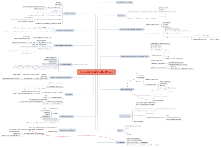 Restoring Sanity to the Office: XMind mind map template