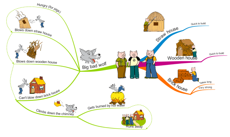 plot diagram three little pigs human respiratory system labeled big toyskids co the 3 imindmap mind map template biggerplate hero 6