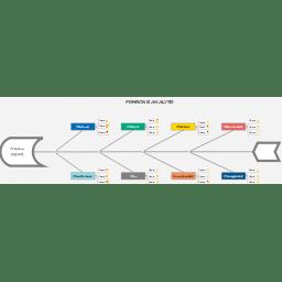 Fishbone Diagram Problem(Effect) Analysis: iMindQ mind map