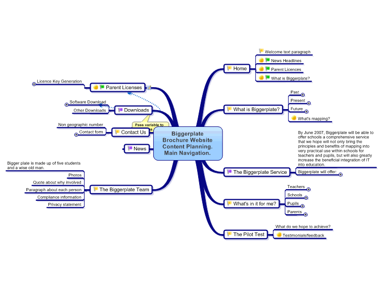 Biggerplate Brochure Website Planning Mind Map