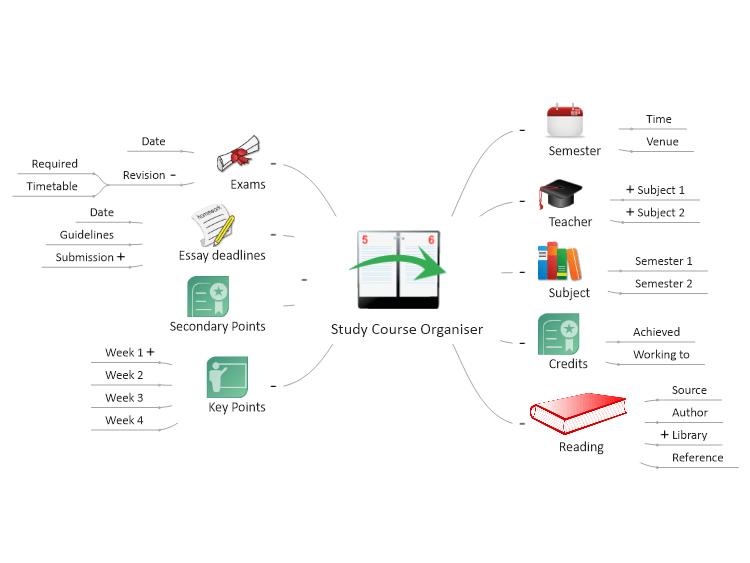 Study Course Organiser: MindGenius mind map template