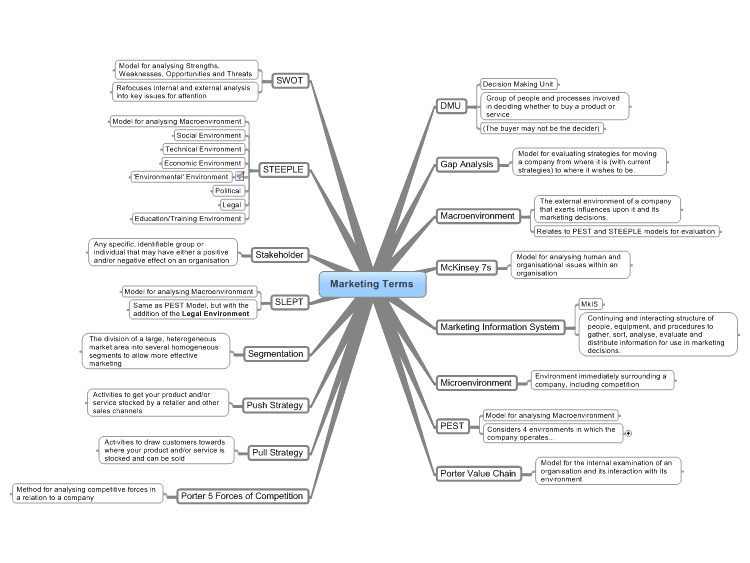 MindManager: Simple Marketing Terms Mind Map mind map