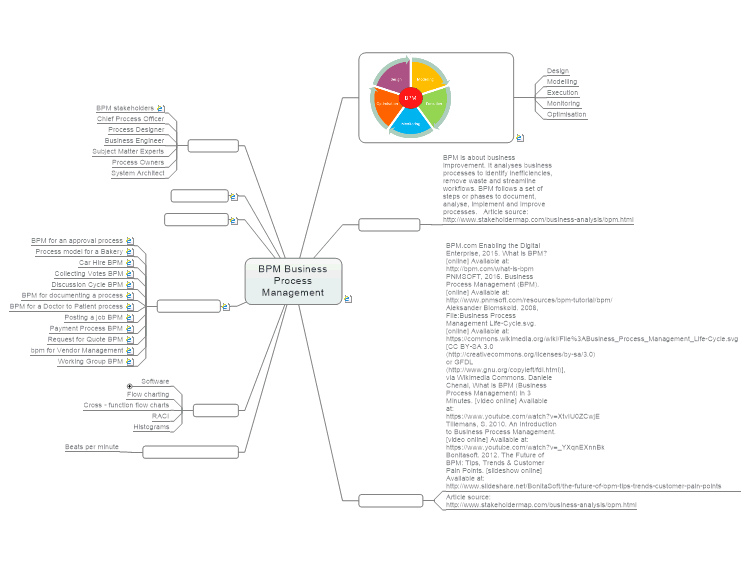 BPM Business Process Management: MindManager mind map