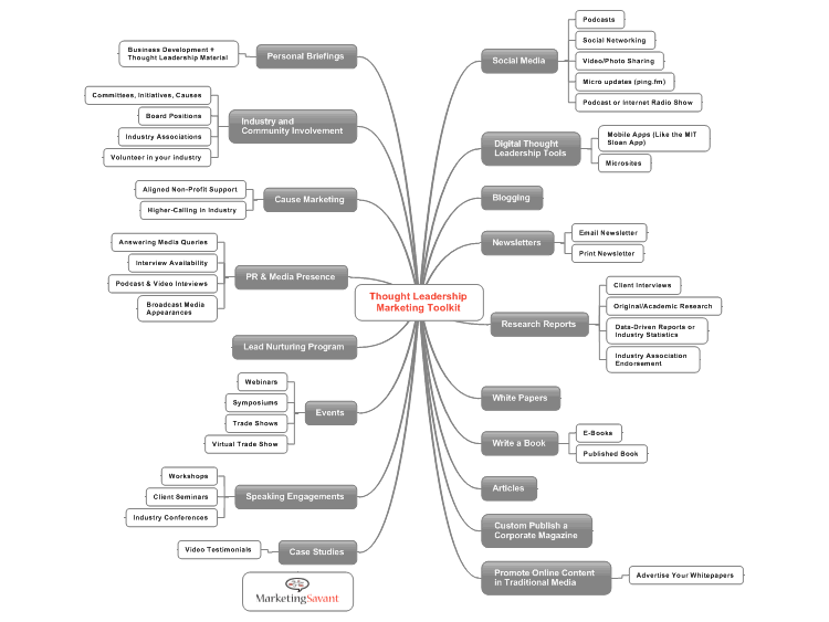 Thought Leadership Marketing Toolkit: MindManager mind map