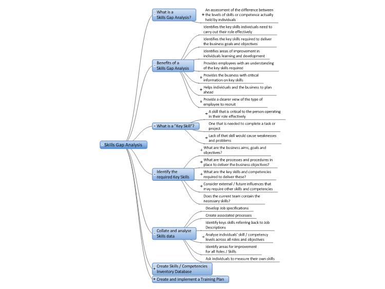 MindGenius: Skills Gap Analysis mind map | Biggerplate