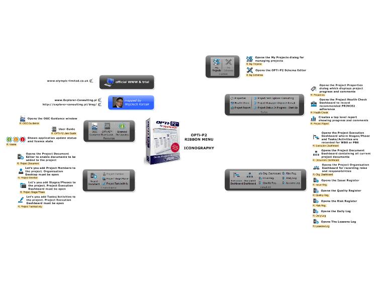 OPTi-P2 RIBBON MENU ICONOGRAPHY: MindManager mind map