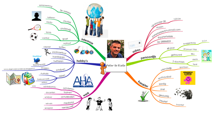 IMindMap Peter Te Riele Mind Map Biggerplate