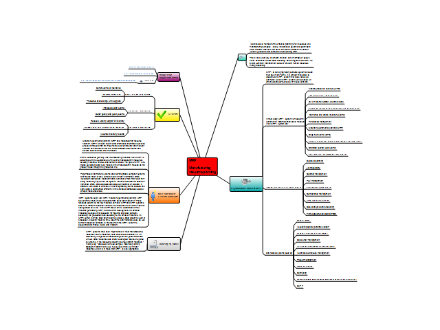 MRP Manufacturing resource planning: ConceptDraw mind map