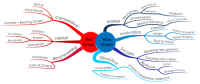Red & Blue Oceans mind map | Biggerplate