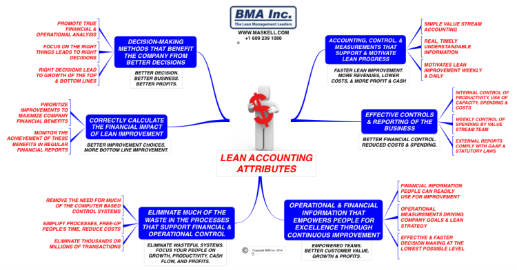 LEAN ACCOUNTING ATTRIBUTES IThoughts Mind Map Template