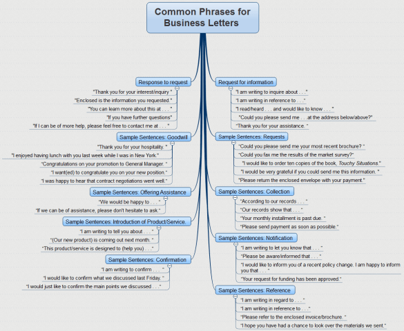 Common Phrases For Business Letters IMindQ Mind Map