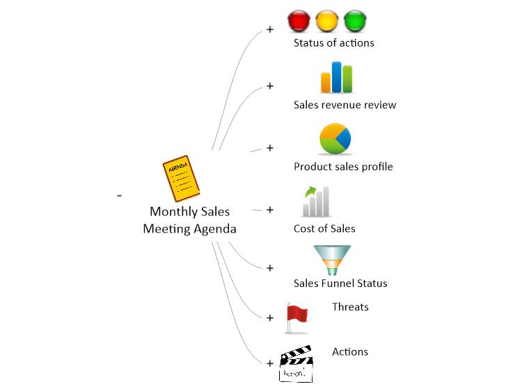 Monthly Sales Meeting Agenda: MindGenius mind map template