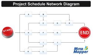 Project Schedule Network Diagram: MindMapper mind map template | Biggerplate
