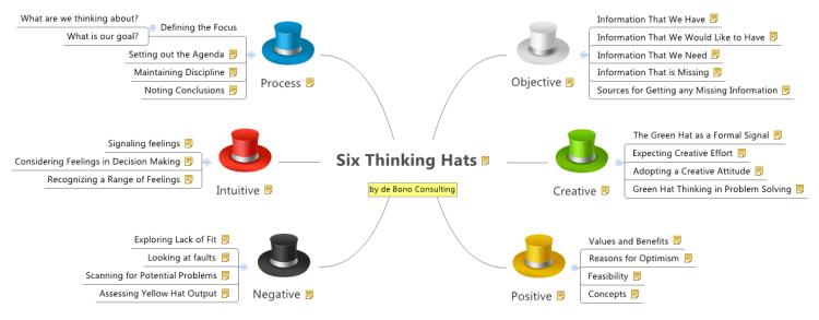 Bono Thinking De 6 Template Hats