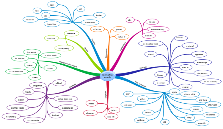 Conjunctive Adverbs Mind Map