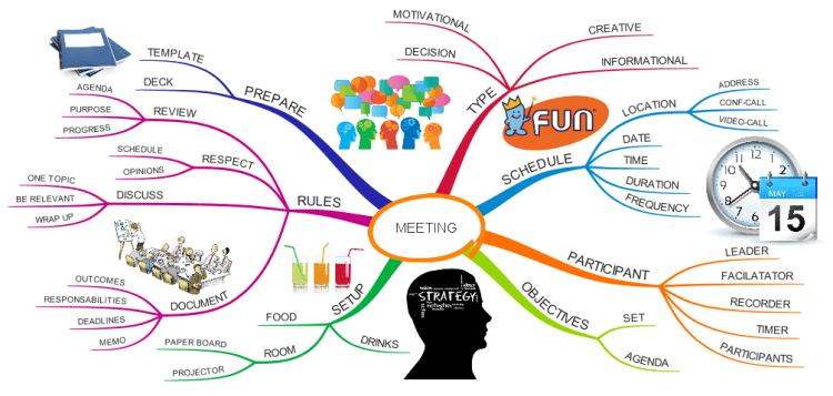 Prepare Business Meeting IMindMap Mind Map Template Biggerplate