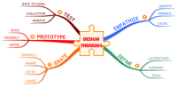 iMindMap: The 5 Steps of the Design Thinking Process mind ...