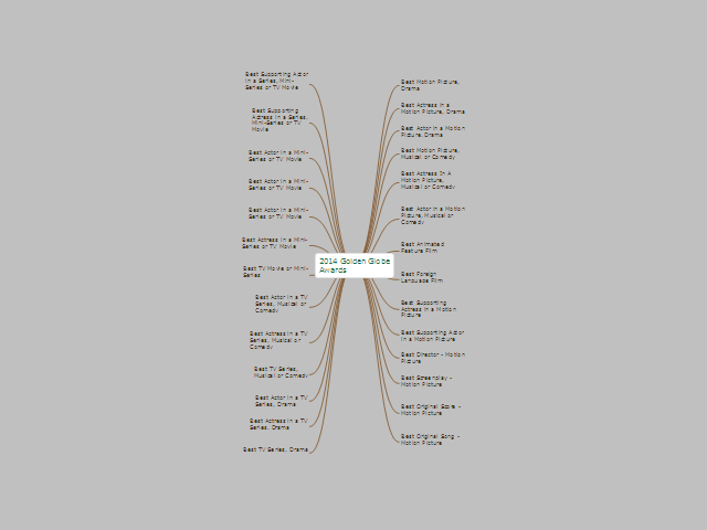 2014 Golden Globe Awards: ConceptDraw mind map template