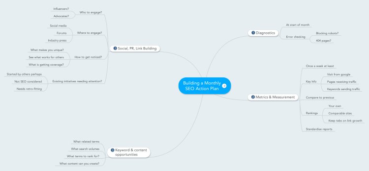 Building a Monthly SEO Action Plan: MindMeister mind map