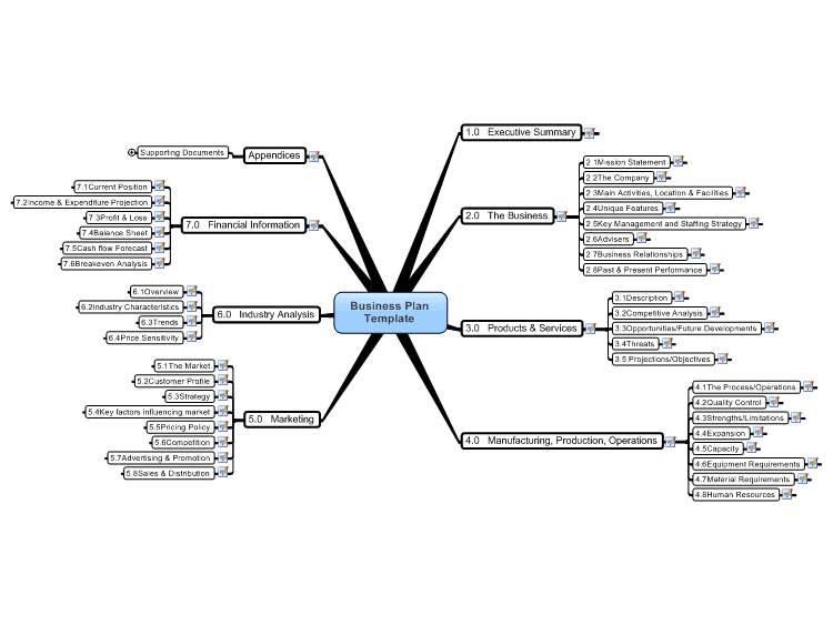 Business Plan Template Mind Map: MindManager mind map