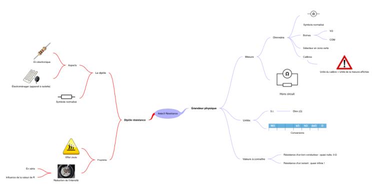 4elec3 Résistance mind map