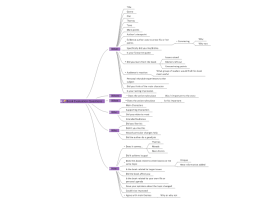 Download free Literature mind map templates and examples