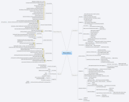 Download free Economics mind map templates and examples