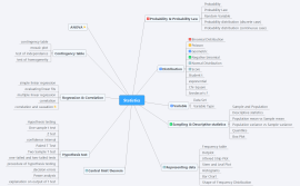 Download free Mathematics mind map templates and examples