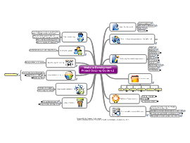 Download free Business mind map templates and examples