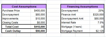 Financing Data