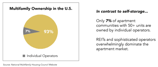 multifamily ownership pie chart