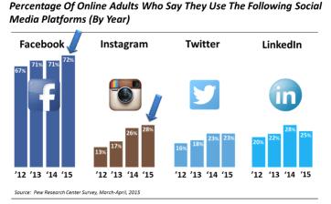 Facebook advertising statistics chart