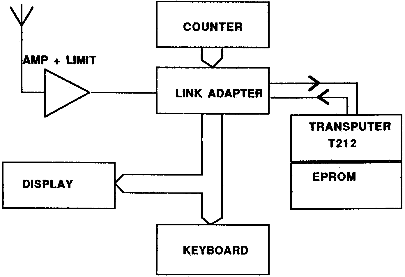App Note 1 A Transputer Based Radio Navigation System