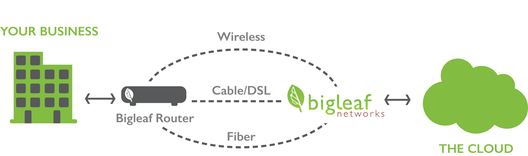 hight resolution of bigleaf s software defined wide area network sd wan technology ensures that your business critical applications are prioritized across your internet