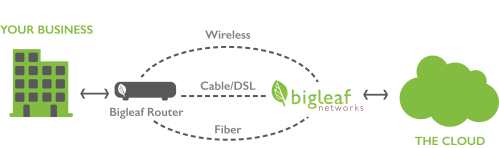 small resolution of bigleaf s software defined wide area network sd wan technology ensures that your business critical applications are prioritized across your internet