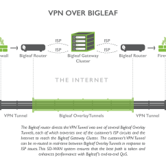 Site To Vpn Network Diagram Mercedes T1 Wiring Sd Wan For Bigleaf