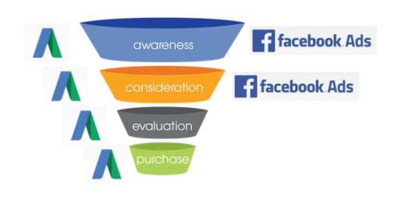 buying funnel adwords vs facebook ads