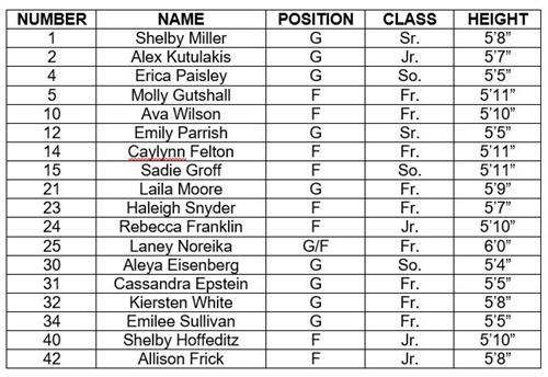Girls Basketball / Team Roster & Photos