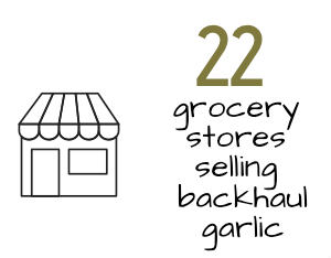 graphic stating 22 grocery stores selling backhaul garlic
